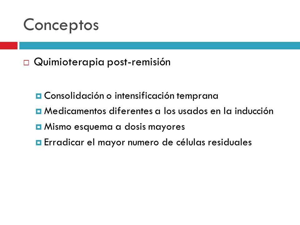 Conceptos Quimioterapia post-remisión Consolidación o intensificación temprana Medicamentos diferentes a los usados en la inducción Mismo esquema a do