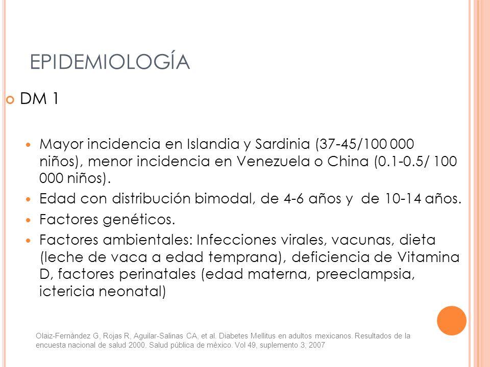 EPIDEMIOLOGÍA DM 1 Mayor incidencia en Islandia y Sardinia (37-45/100 000 niños), menor incidencia en Venezuela o China (0.1-0.5/ 100 000 niños). Edad