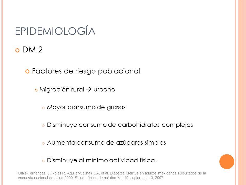 DM 2 Factores de riesgo poblacional Migración rural urbano Mayor consumo de grasas Disminuye consumo de carbohidratos complejos Aumenta consumo de azú