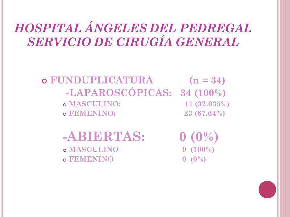 HOSPITAL ÁNGELES DEL PEDREGAL SERVICIO DE CIRUGÍA GENERAL FUNDUPLICATURA (n = 34) -LAPAROSCÓPICAS: 34 (100%) MASCULINO: 11 (32.035%) FEMENINO: 23 (67.64%) -ABIERTAS: 0 (0%) MASCULINO 0 (100%) FEMENINO 0 (0%)