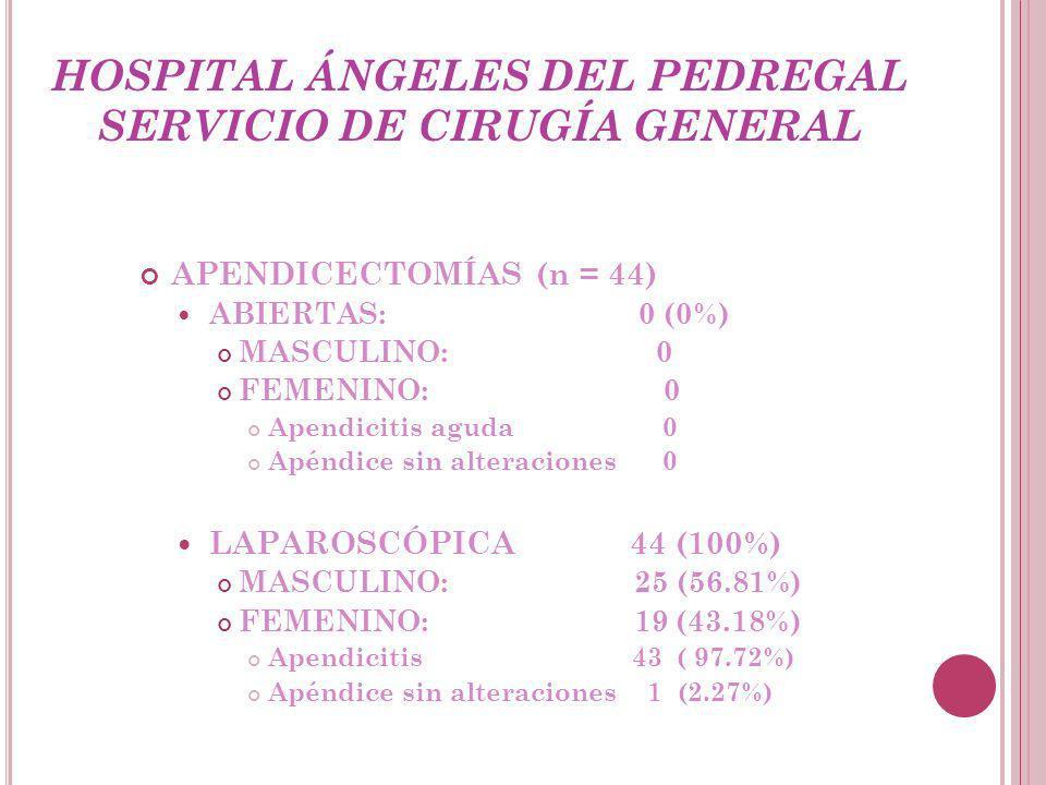 HOSPITAL ÁNGELES DEL PEDREGAL SERVICIO DE CIRUGÍA GENERAL APENDICECTOMÍAS (n = 44) ABIERTAS: 0 (0%) MASCULINO: 0 FEMENINO: 0 Apendicitis aguda 0 Apéndice sin alteraciones 0 LAPAROSCÓPICA 44 (100%) MASCULINO: 25 (56.81%) FEMENINO: 19 (43.18%) Apendicitis 43 ( 97.72%) Apéndice sin alteraciones 1 (2.27%)