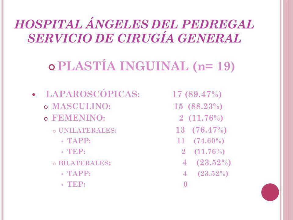 HOSPITAL ÁNGELES DEL PEDREGAL SERVICIO DE CIRUGÍA GENERAL PLASTÍA INGUINAL (n= 19) LAPAROSCÓPICAS: 17 (89.47%) MASCULINO: 15 (88.23%) FEMENINO: 2 (11.76%) UNILATERALES: 13 (76.47%) TAPP: 11 (74.60%) TEP: 2 (11.76%) BILATERALES : 4 (23.52%) TAPP: 4 (23.52%) TEP: 0