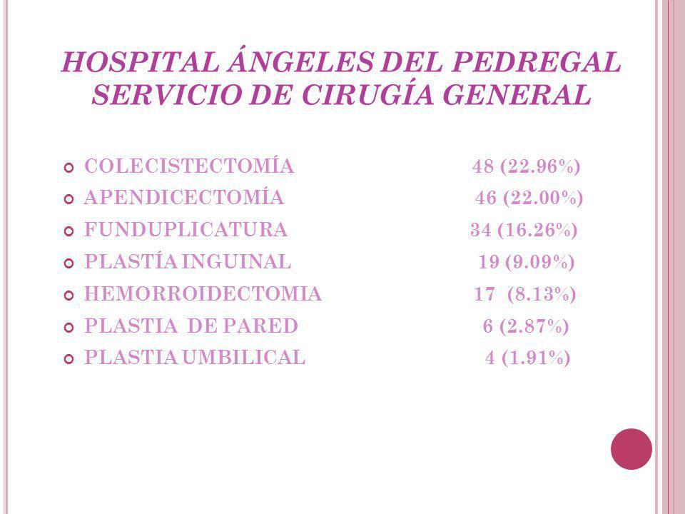 HOSPITAL ÁNGELES DEL PEDREGAL SERVICIO DE CIRUGÍA GENERAL COLECISTECTOMÍA 48 (22.96%) APENDICECTOMÍA 46 (22.00%) FUNDUPLICATURA 34 (16.26%) PLASTÍA INGUINAL 19 (9.09%) HEMORROIDECTOMIA 17 (8.13%) PLASTIA DE PARED 6 (2.87%) PLASTIA UMBILICAL 4 (1.91%)