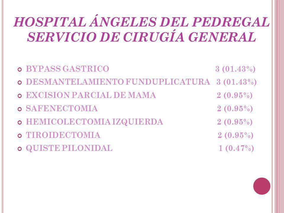 HOSPITAL ÁNGELES DEL PEDREGAL SERVICIO DE CIRUGÍA GENERAL BYPASS GASTRICO 3 (01.43%) DESMANTELAMIENTO FUNDUPLICATURA 3 (01.43%) EXCISION PARCIAL DE MAMA 2 (0.95%) SAFENECTOMIA 2 (0.95%) HEMICOLECTOMIA IZQUIERDA 2 (0.95%) TIROIDECTOMIA 2 (0.95%) QUISTE PILONIDAL 1 (0.47%)
