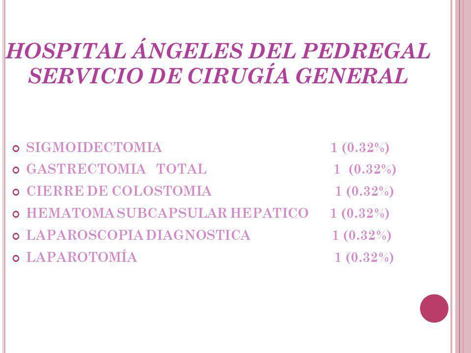 HOSPITAL ÁNGELES DEL PEDREGAL SERVICIO DE CIRUGÍA GENERAL SIGMOIDECTOMIA 1 (0.32%) GASTRECTOMIA TOTAL 1 (0.32%) CIERRE DE COLOSTOMIA 1 (0.32%) HEMATOMA SUBCAPSULAR HEPATICO 1 (0.32%) LAPAROSCOPIA DIAGNOSTICA 1 (0.32%) LAPAROTOMÍA 1 (0.32%)