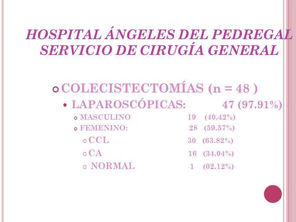 HOSPITAL ÁNGELES DEL PEDREGAL SERVICIO DE CIRUGÍA GENERAL COLECISTECTOMÍAS (n = 48 ) LAPAROSCÓPICAS: 47 (97.91%) MASCULINO 19 (40.42%) FEMENINO: 28 (59.57%) CCL 30 (63.82%) CA 16 (34.04%) NORMAL 1 (02.12%)