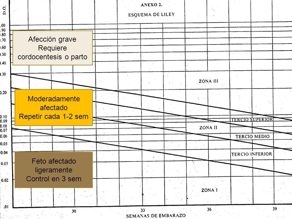 Feto afectado ligeramente Control en 3 sem Moderadamente afectado Repetir cada 1-2 sem Afección grave Requiere cordocentesis o parto