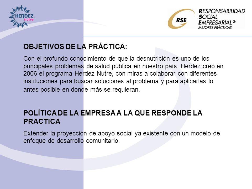 CENTRO DE RECUPERACIÓN NUTRICIONAL – Se realizaron 1,230 diagnósticos nutricionales en 8 comunidades de Oaxaca obteniendo los siguientes resultados: En los grupos de mujeres en edad reproductiva y en los de y 6 a 18 años de edad, se eliminaron por completo los casos de desnutrición grave o tipo II.