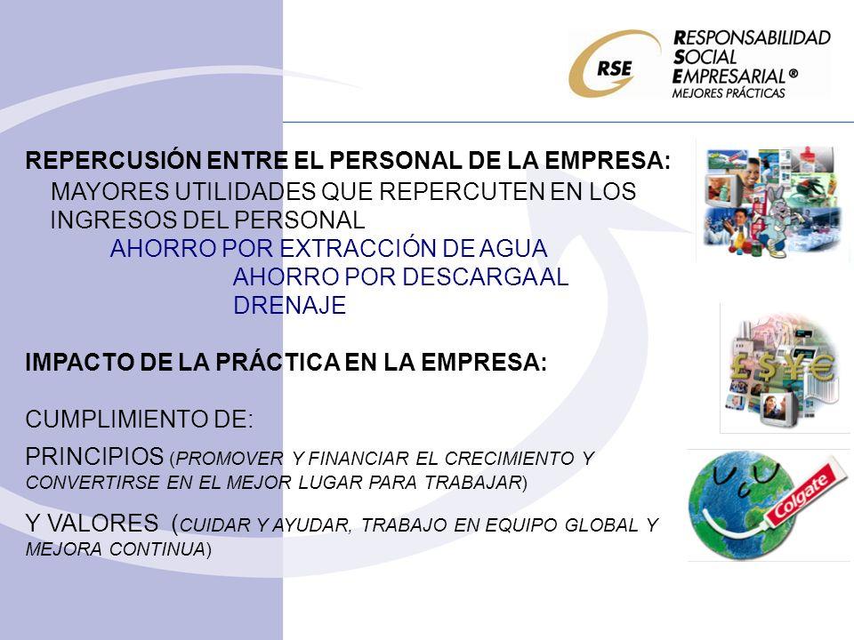 REPERCUSIÓN ENTRE EL PERSONAL DE LA EMPRESA: MAYORES UTILIDADES QUE REPERCUTEN EN LOS INGRESOS DEL PERSONAL AHORRO POR EXTRACCIÓN DE AGUA AHORRO POR DESCARGA AL DRENAJE IMPACTO DE LA PRÁCTICA EN LA EMPRESA: CUMPLIMIENTO DE: PRINCIPIOS (PROMOVER Y FINANCIAR EL CRECIMIENTO Y CONVERTIRSE EN EL MEJOR LUGAR PARA TRABAJAR) Y VALORES ( CUIDAR Y AYUDAR, TRABAJO EN EQUIPO GLOBAL Y MEJORA CONTINUA)