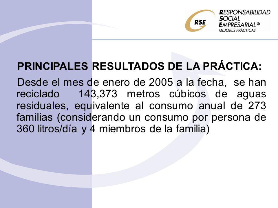 PRINCIPALES RESULTADOS DE LA PRÁCTICA: Desde el mes de enero de 2005 a la fecha, se han reciclado 143,373 metros cúbicos de aguas residuales, equivalente al consumo anual de 273 familias (considerando un consumo por persona de 360 litros/día y 4 miembros de la familia)