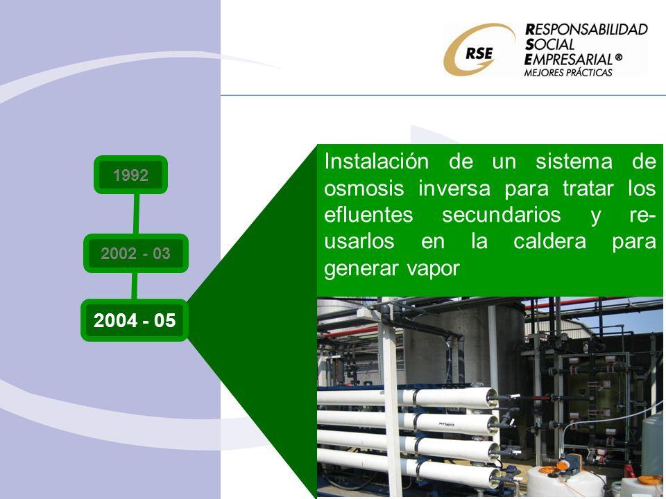 Instalación de un sistema de osmosis inversa para tratar los efluentes secundarios y re- usarlos en la caldera para generar vapor 1992 2002 - 03 2004 - 05