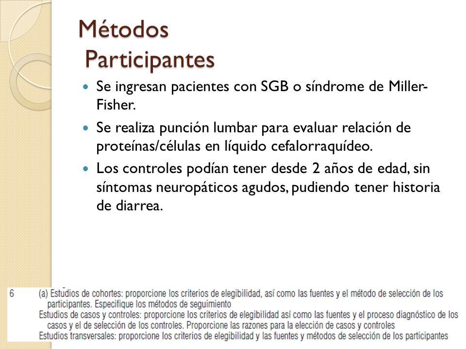 Métodos Participantes Se ingresan pacientes con SGB o síndrome de Miller- Fisher. Se realiza punción lumbar para evaluar relación de proteínas/células