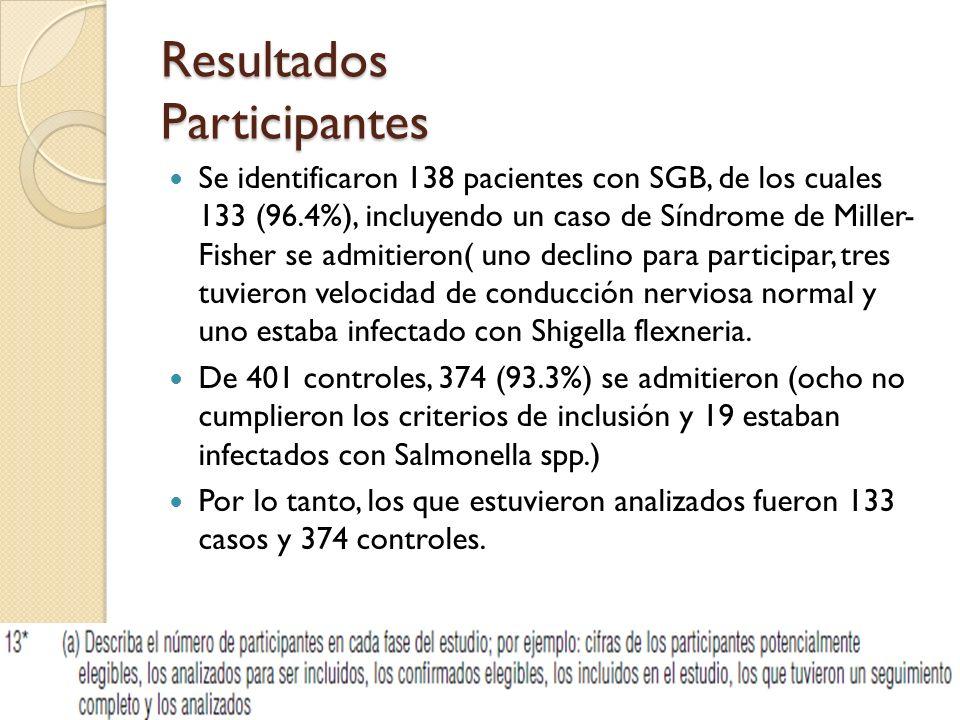Resultados Participantes Se identificaron 138 pacientes con SGB, de los cuales 133 (96.4%), incluyendo un caso de Síndrome de Miller- Fisher se admitieron( uno declino para participar, tres tuvieron velocidad de conducción nerviosa normal y uno estaba infectado con Shigella flexneria.