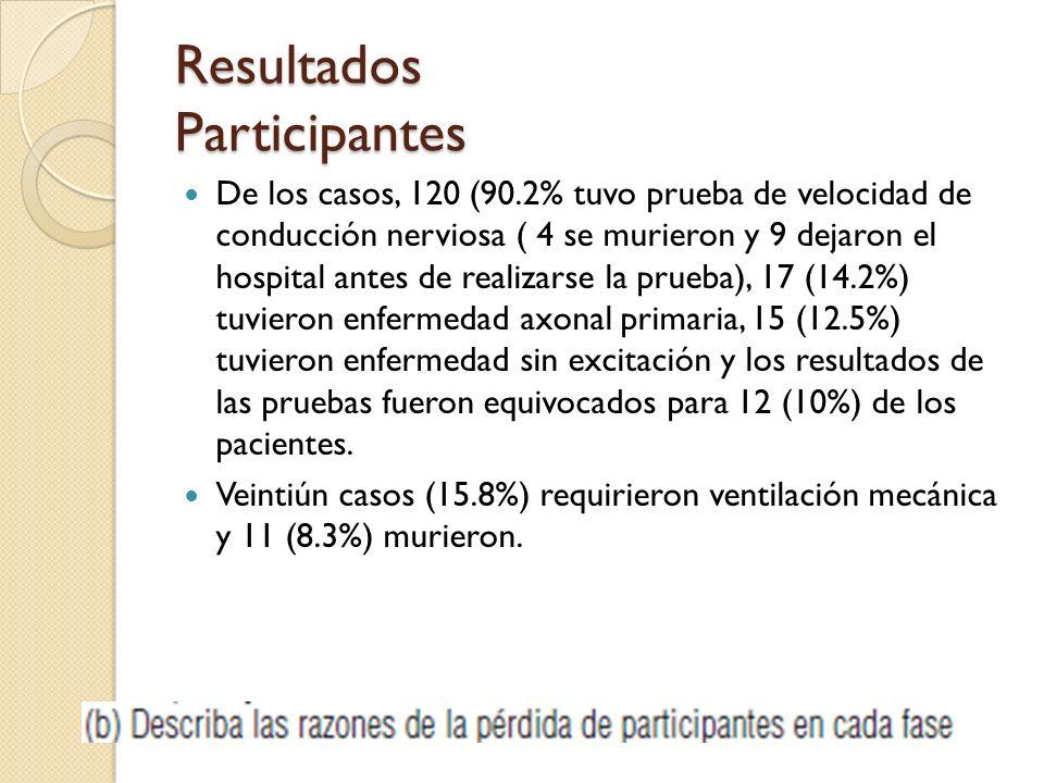 Resultados Participantes De los casos, 120 (90.2% tuvo prueba de velocidad de conducción nerviosa ( 4 se murieron y 9 dejaron el hospital antes de realizarse la prueba), 17 (14.2%) tuvieron enfermedad axonal primaria, 15 (12.5%) tuvieron enfermedad sin excitación y los resultados de las pruebas fueron equivocados para 12 (10%) de los pacientes.