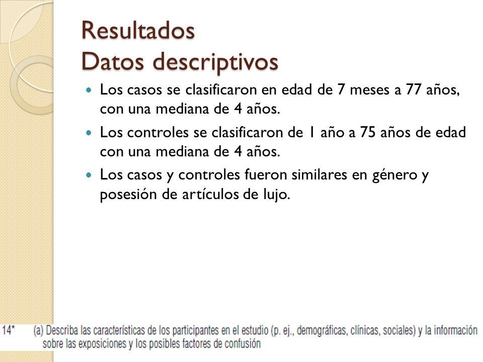 Resultados Datos descriptivos Los casos se clasificaron en edad de 7 meses a 77 años, con una mediana de 4 años. Los controles se clasificaron de 1 añ