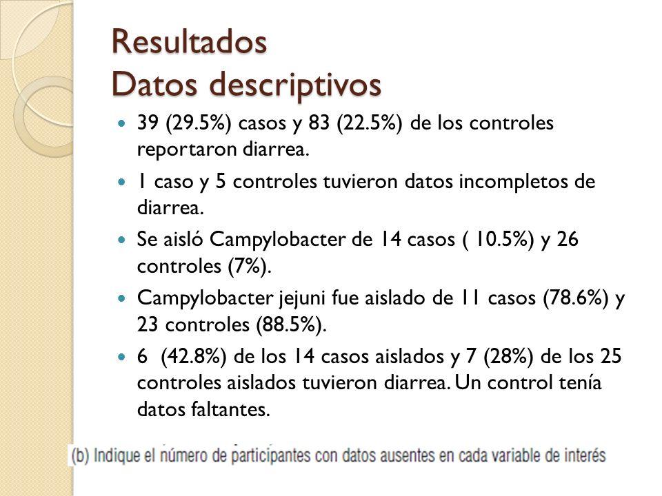 Resultados Datos descriptivos 39 (29.5%) casos y 83 (22.5%) de los controles reportaron diarrea. 1 caso y 5 controles tuvieron datos incompletos de di