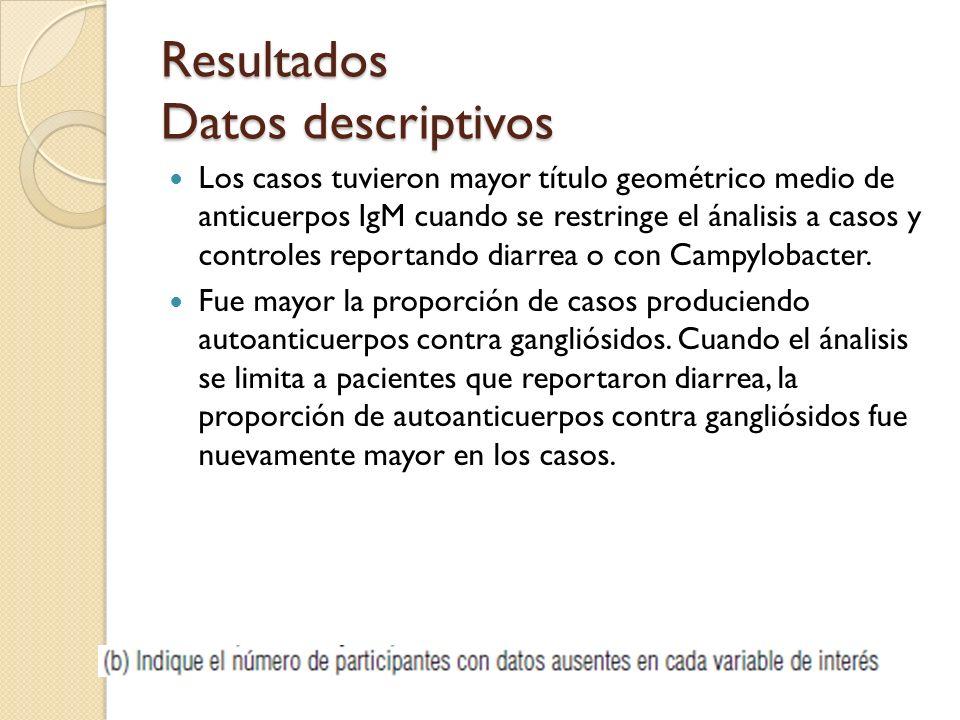 Resultados Datos descriptivos Los casos tuvieron mayor título geométrico medio de anticuerpos IgM cuando se restringe el ánalisis a casos y controles reportando diarrea o con Campylobacter.
