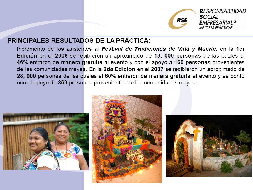 PRINCIPALES RESULTADOS DE LA PRÁCTICA: Incremento de los asistentes al Festival de Tradiciones de Vida y Muerte, en la 1er Edición en el 2006 se recibieron un aproximado de 13, 000 personas de las cuales el 46% entraron de manera gratuita al evento y con el apoyo a 160 personas provenientes de las comunidades mayas.