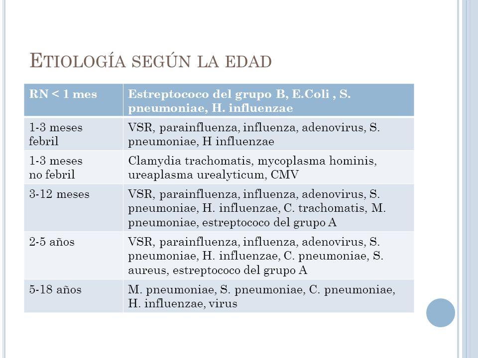E TIOLOGÍA SEGÚN LA EDAD RN < 1 mesEstreptococo del grupo B, E.Coli, S. pneumoniae, H. influenzae 1-3 meses febril VSR, parainfluenza, influenza, aden