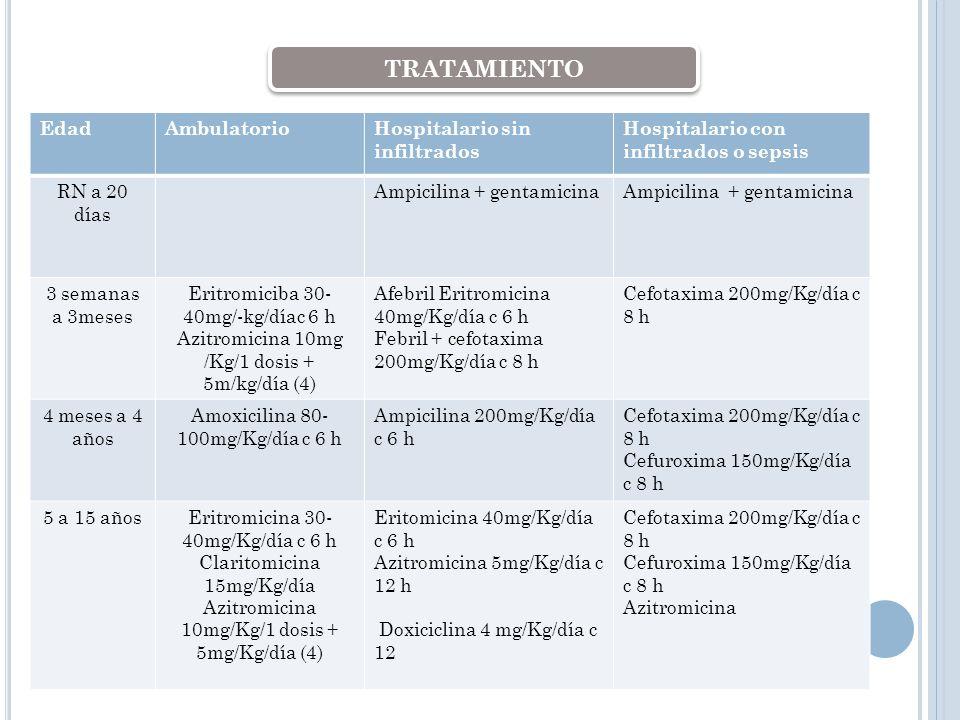 EdadAmbulatorioHospitalario sin infiltrados Hospitalario con infiltrados o sepsis RN a 20 días Ampicilina + gentamicina 3 semanas a 3meses Eritromicib