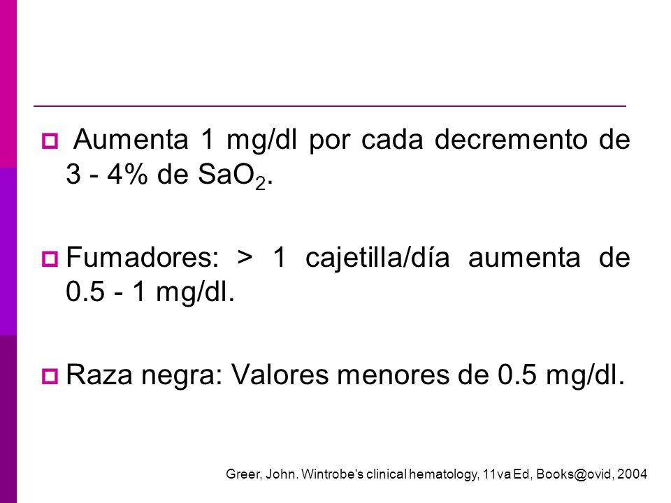Aumenta 1 mg/dl por cada decremento de 3 - 4% de SaO 2. Fumadores: > 1 cajetilla/día aumenta de 0.5 - 1 mg/dl. Raza negra: Valores menores de 0.5 mg/d