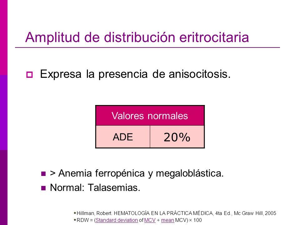 Amplitud de distribución eritrocitaria Expresa la presencia de anisocitosis. > Anemia ferropénica y megaloblástica. Normal: Talasemias. Hillman, Rober