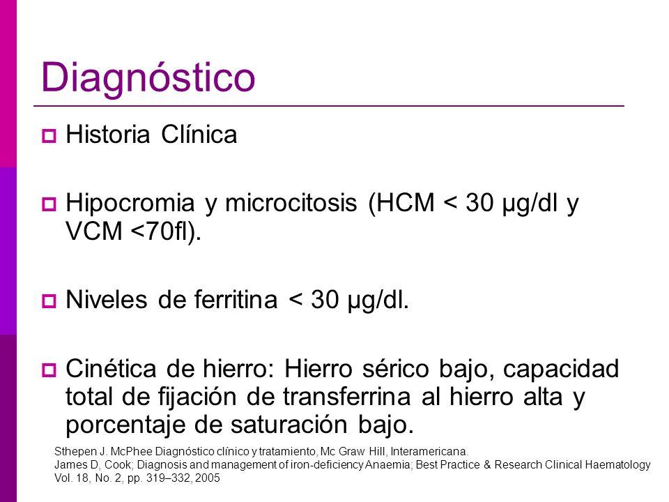 Diagnóstico Historia Clínica Hipocromia y microcitosis (HCM < 30 μg/dl y VCM <70fl). Niveles de ferritina < 30 μg/dl. Cinética de hierro: Hierro séric