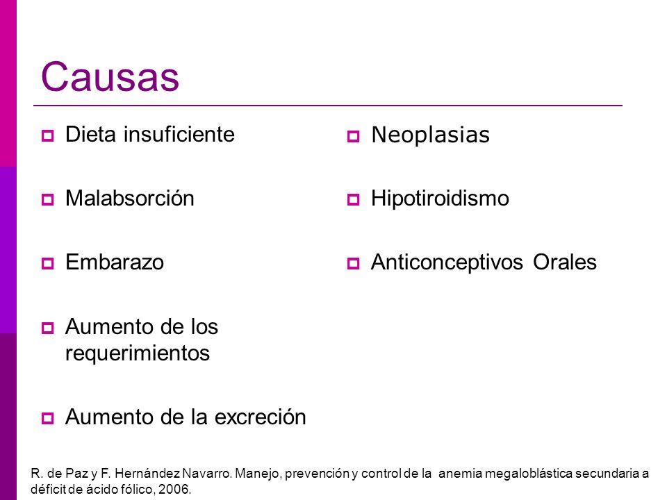 Causas Dieta insuficiente Malabsorción Embarazo Aumento de los requerimientos Aumento de la excreción Neoplasias Hipotiroidismo Anticonceptivos Orales