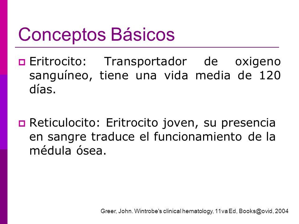Anemia Megaloblástica Causada por déficit de Vit.B-12 y Ac.