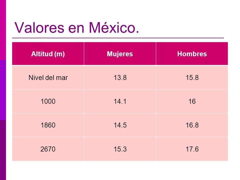 Valores en México. Altitud (m)MujeresHombres Nivel del mar13.815.8 100014.116 186014.516.8 267015.317.6