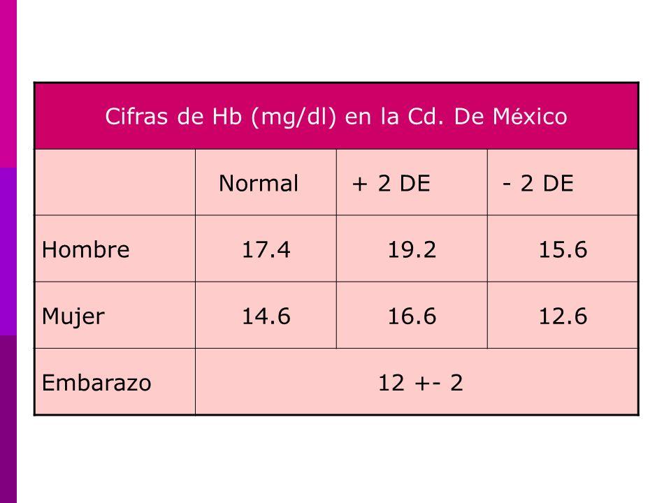 Anemia Hemolítica Hemólisis: Destrucción de los eritrocitos.