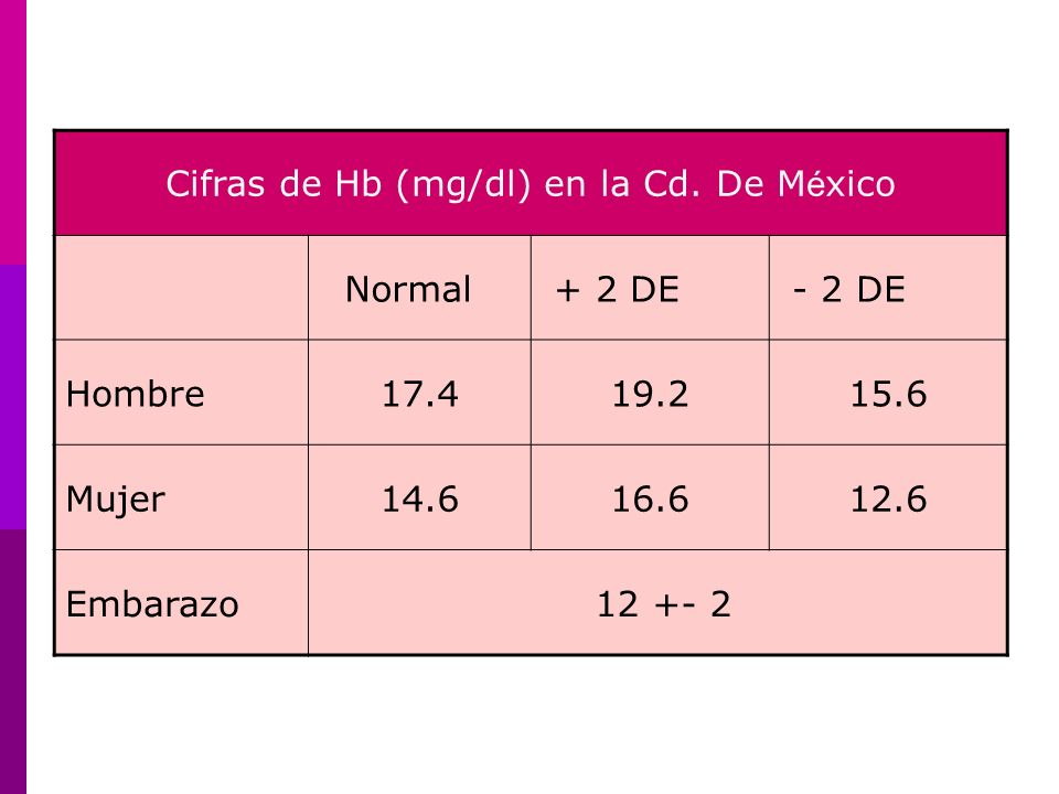 Cifras de Hb (mg/dl) en la Cd. De M é xico Normal + 2 DE - 2 DE Hombre17.419.215.6 Mujer14.616.612.6 Embarazo 12 +- 2