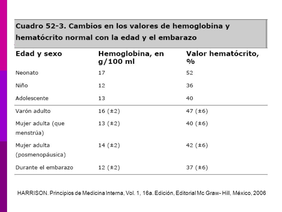 HARRISON. Principios de Medicina Interna, Vol. 1, 16a. Edición, Editorial Mc Graw- Hill, México, 2006