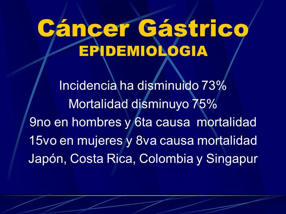 Cáncer Gástrico EPIDEMIOLOGIA Incidencia ha disminuido 73% Mortalidad disminuyo 75% 9no en hombres y 6ta causa mortalidad 15vo en mujeres y 8va causa