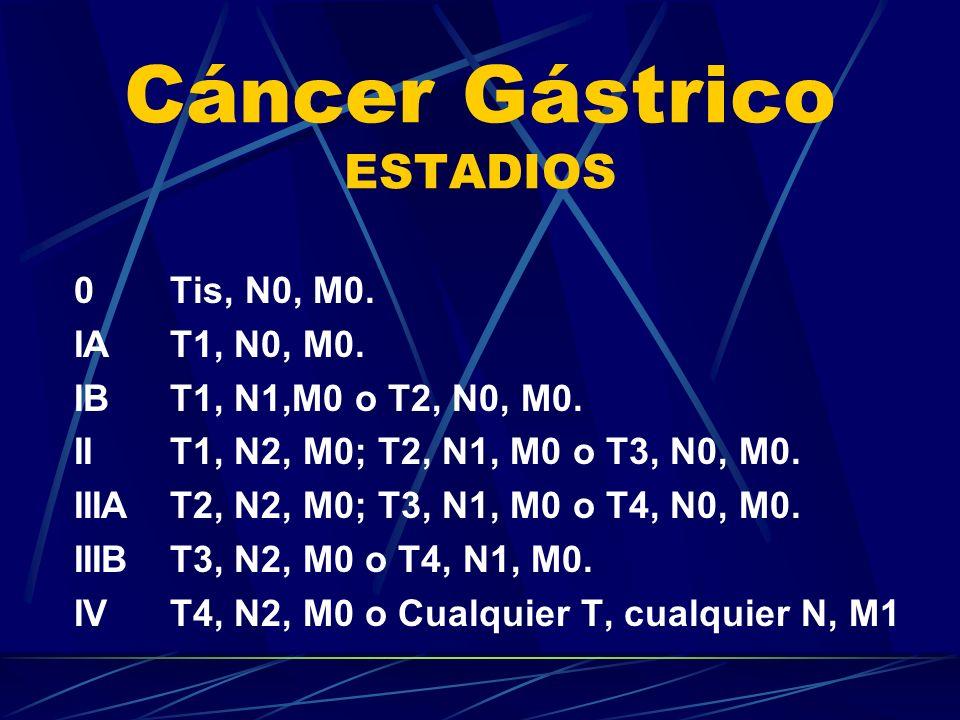 Cáncer Gástrico ESTADIOS 0Tis, N0, M0. IAT1, N0, M0. IBT1, N1,M0 o T2, N0, M0. IIT1, N2, M0; T2, N1, M0 o T3, N0, M0. IIIAT2, N2, M0; T3, N1, M0 o T4,