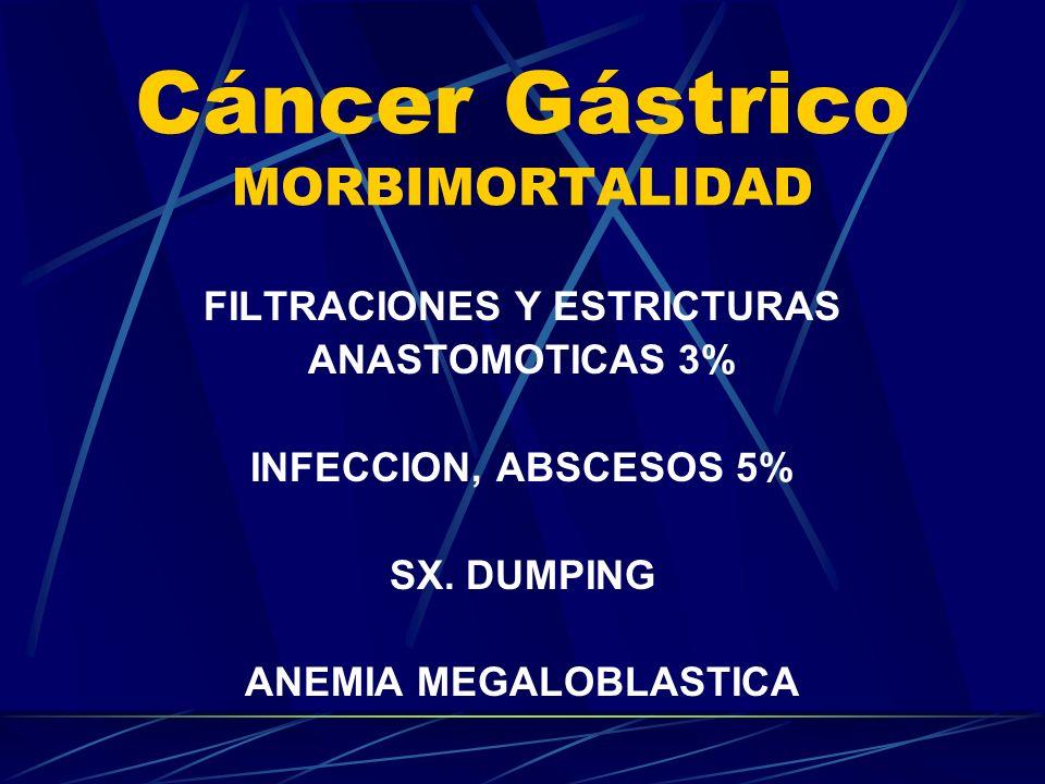 Cáncer Gástrico MORBIMORTALIDAD FILTRACIONES Y ESTRICTURAS ANASTOMOTICAS 3% INFECCION, ABSCESOS 5% SX. DUMPING ANEMIA MEGALOBLASTICA