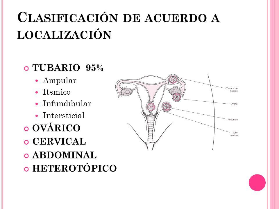 C LASIFICACIÓN DE ACUERDO A LOCALIZACIÓN TUBARIO 95% Ampular Itsmico Infundibular Intersticial OVÁRICO CERVICAL ABDOMINAL HETEROTÓPICO