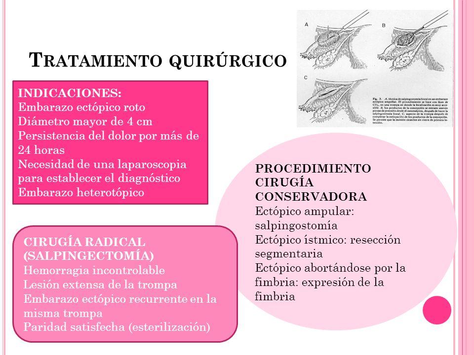 T RATAMIENTO QUIRÚRGICO INDICACIONES: Embarazo ectópico roto Diámetro mayor de 4 cm Persistencia del dolor por más de 24 horas Necesidad de una laparo