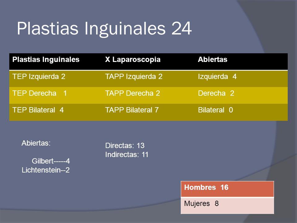 Plastias Inguinales 24 Plastias InguinalesX LaparoscopiaAbiertas TEP Izquierda 2TAPP Izquierda 2Izquierda 4 TEP Derecha 1TAPP Derecha 2Derecha 2 TEP B
