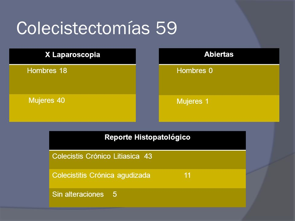 Colecistectomías 59 Abiertas Hombres 0 Mujeres 1 X Laparoscopia Hombres 18 Mujeres 40 Reporte Histopatológico Colecistis Crónico Litiasica 43 Colecistitis Crónica agudizada 11 Sin alteraciones 5