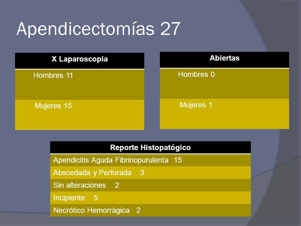 Apendicectomías 27 X Laparoscopia Hombres 11 Mujeres 15 Abiertas Hombres 0 Mujeres 1 Reporte Histopatógico Apendicitis Aguda Fibrinopurulenta 15 Abscedada y Perforada 3 Sin alteraciones 2 Incipiente 5 Necrótico Hemorrágica 2