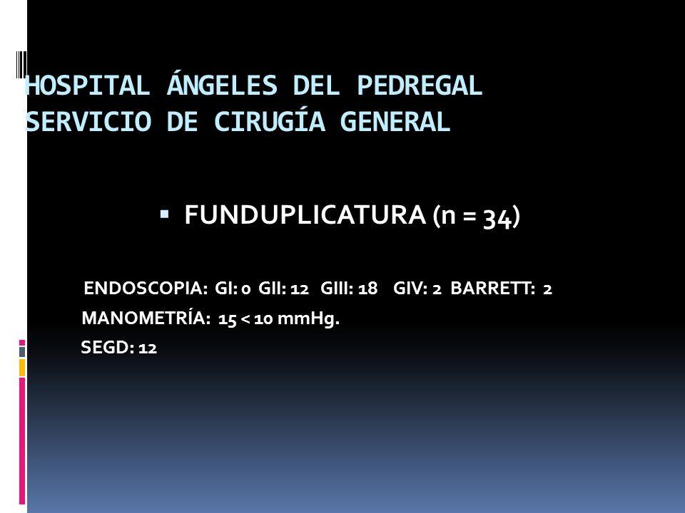HOSPITAL ÁNGELES DEL PEDREGAL SERVICIO DE CIRUGÍA GENERAL FUNDUPLICATURA (n = 34) ENDOSCOPIA: GI: 0 GII: 12 GIII: 18 GIV: 2 BARRETT: 2 MANOMETRÍA: 15