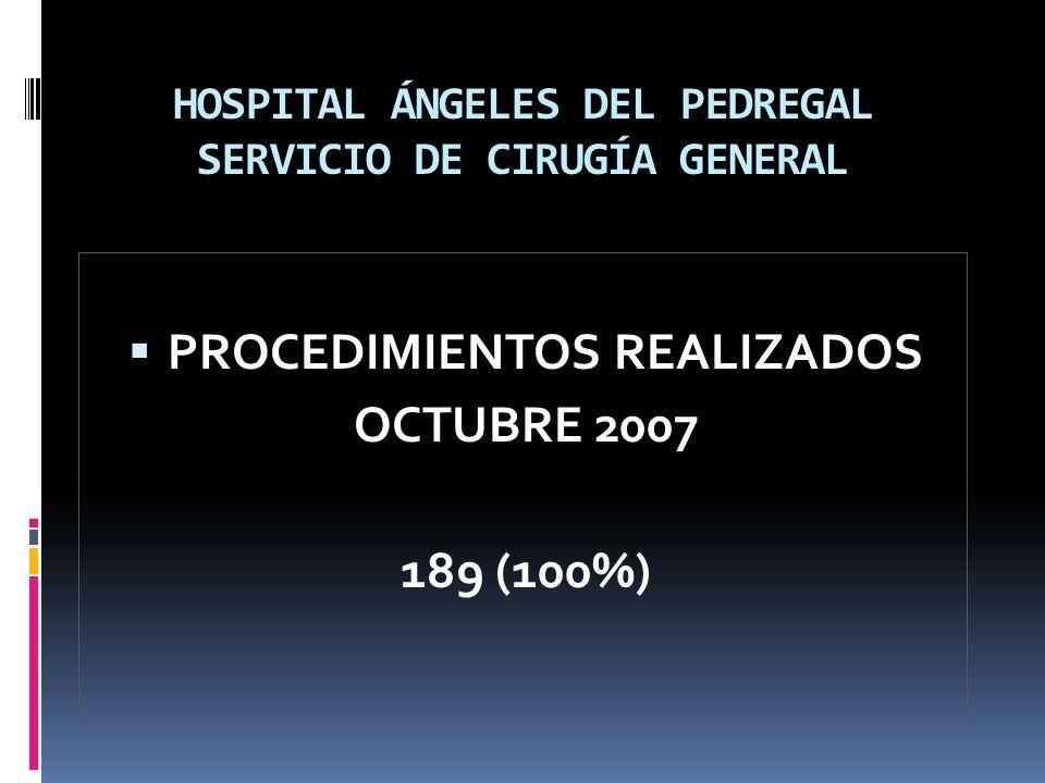 HOSPITAL ÁNGELES DEL PEDREGAL SERVICIO DE CIRUGÍA GENERAL FUNDUPLICATURA 34 (18.08%) COLECISTECTOMÍA 47 (25%) PLASTÍA INGUINAL 15 (7.97%) APENDICECTOMÍA 22 (11.7%) BANDAS GASTRICAS 7 (3.72%) LAPAROTOMÍAS 4 (2.12%) HEMORROIDECTOMÍA 12 (6.38%) PLASTÍAS UMBILICALES 5 (2.65%)