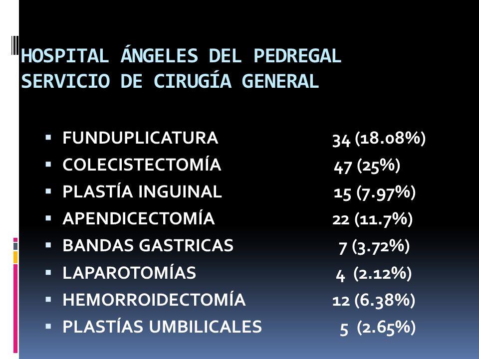 HOSPITAL ÁNGELES DEL PEDREGAL SERVICIO DE CIRUGÍA GENERAL FUNDUPLICATURA 34 (18.08%) COLECISTECTOMÍA 47 (25%) PLASTÍA INGUINAL 15 (7.97%) APENDICECTOM