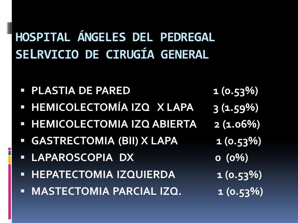 HOSPITAL ÁNGELES DEL PEDREGAL SERVICIO DE CIRUGÍA GENERAL HEMITIROIDECTOMIA DERECHA 1 (0.53%) HEMITIROIDECTOMIA IZQUIERDA 1 (0.53%) ISTMECTOMIA 1 (0.53%) BIOPSIA HEPATICA POR LAPA 2 (1.06%) BIOPSIA DE MAMA DERECHA 3 (1.53%) MASTECOMIA RADICAL MOD.