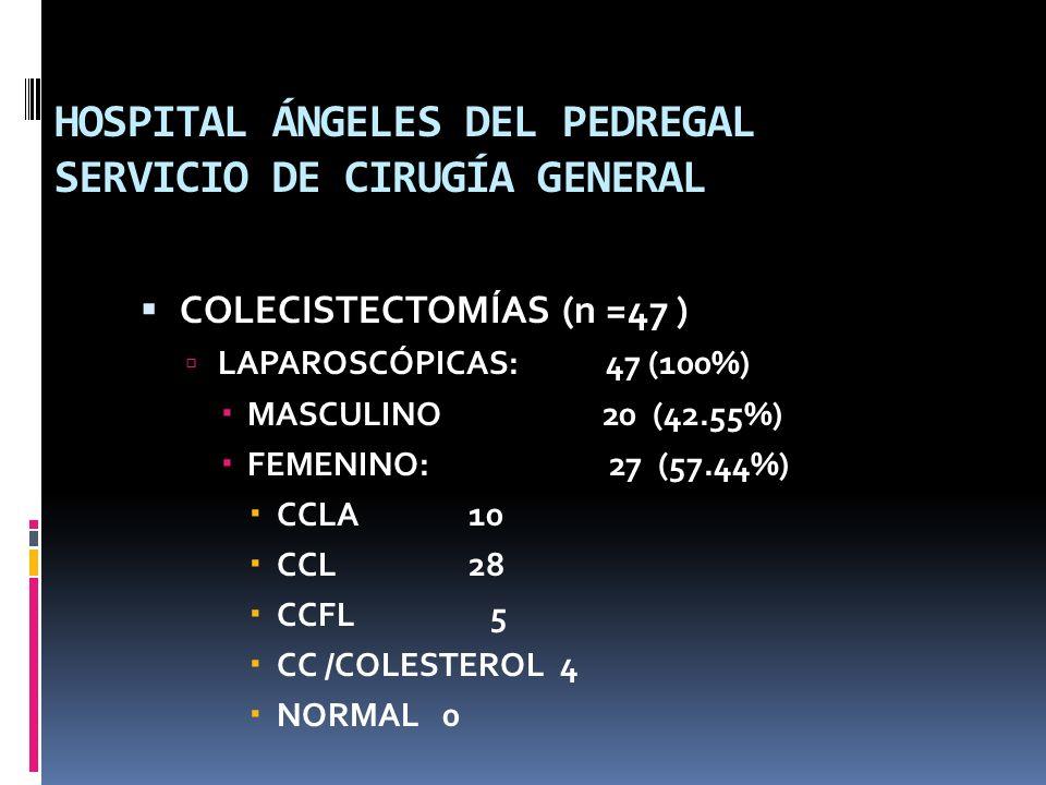HOSPITAL ÁNGELES DEL PEDREGAL SERVICIO DE CIRUGÍA GENERAL COLECISTECTOMÍAS (n =47) –ABIERTAS: 0 (0%) »MASCULINO: 0 (0%) »FEMENINO: 0 (0%) CCLA 0 CCL 0 CCFL 0 CCL /COLESTEROL 0