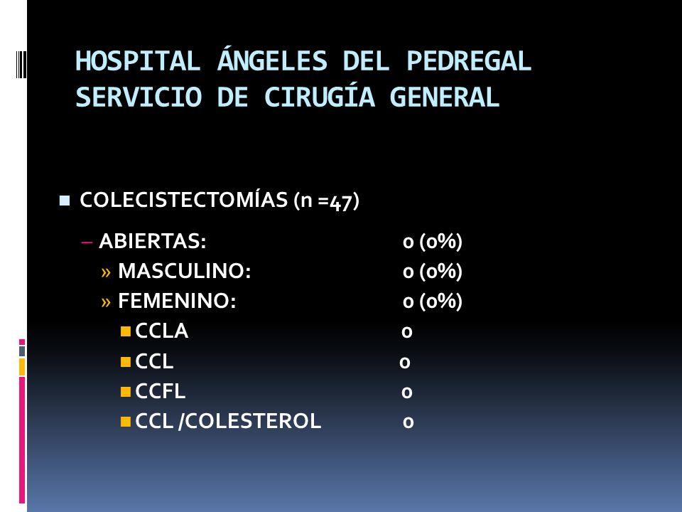 HOSPITAL ÁNGELES DEL PEDREGAL SERVICIO DE CIRUGÍA GENERAL COLECISTECTOMÍAS (n =47) –ABIERTAS: 0 (0%) »MASCULINO: 0 (0%) »FEMENINO: 0 (0%) CCLA 0 CCL 0