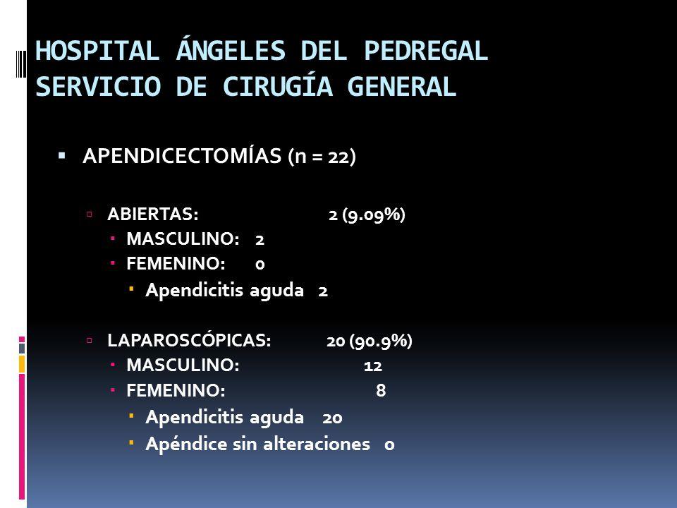 HOSPITAL ÁNGELES DEL PEDREGAL SERVICIO DE CIRUGÍA GENERAL APENDICECTOMÍAS (n = 22) ABIERTAS: 2 (9.09%) MASCULINO:2 FEMENINO:0 Apendicitis aguda 2 LAPA