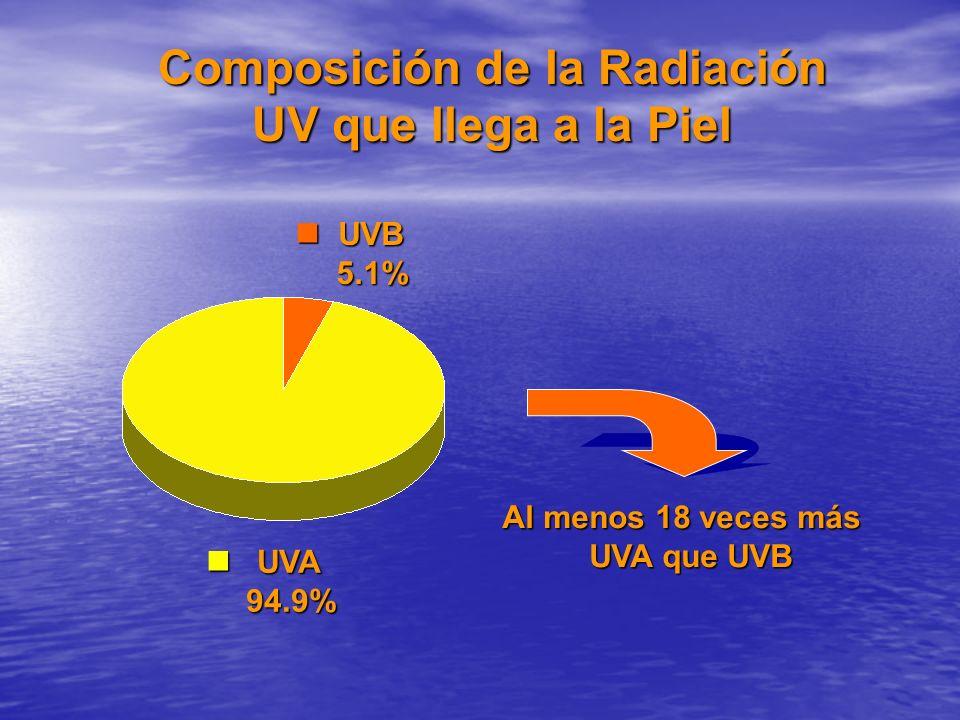 Al menos 18 veces más UVA que UVB UVA que UVB UVB UVB 5.1% 5.1% UVA UVA 94.9% 94.9% Composición de la Radiación UV que llega a la Piel
