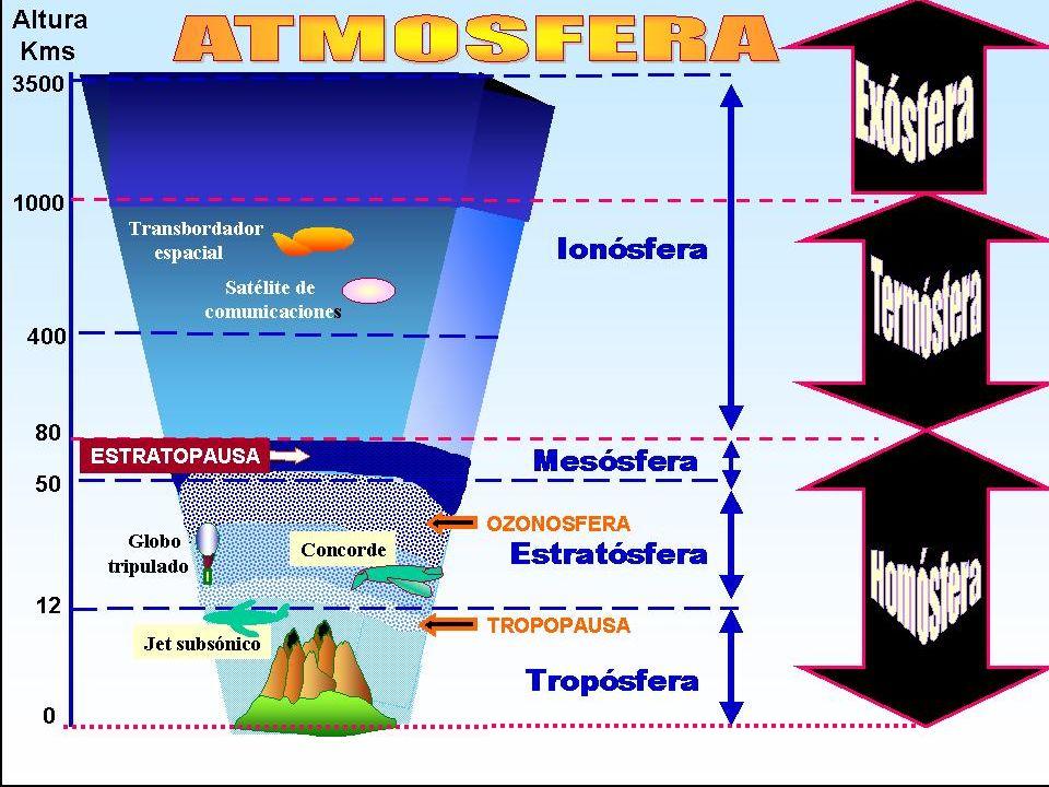 Espectro solar Capa estratosférica de ozono Espectro solar que llega a la superficie terrestre Capa superficial de la piel (estrato córneo) Epidermis Dermis Hipodermis VISIBLEIR Longitudes de onda (nm)200290320400800 UVCUVBUVAVISIBLEIR Longitudes de Onda Solares
